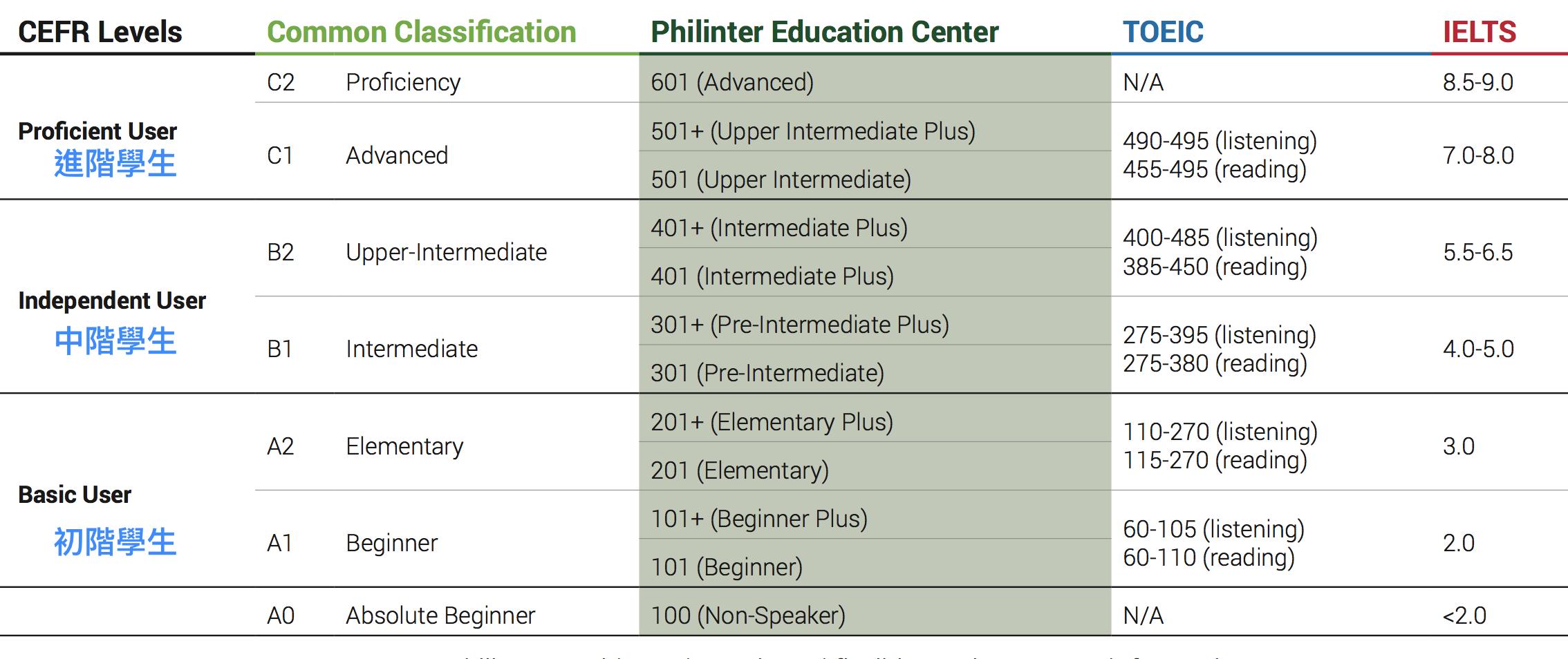 Philinter的分級制度表